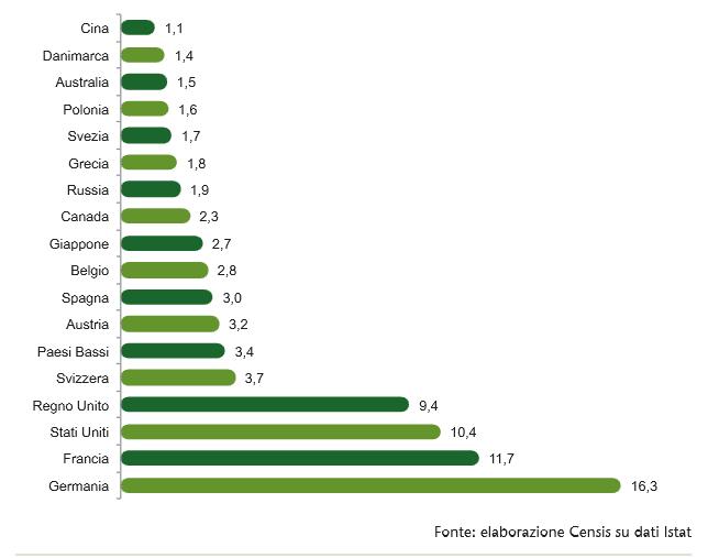 Accredia-Istat-Censis-esportazioni