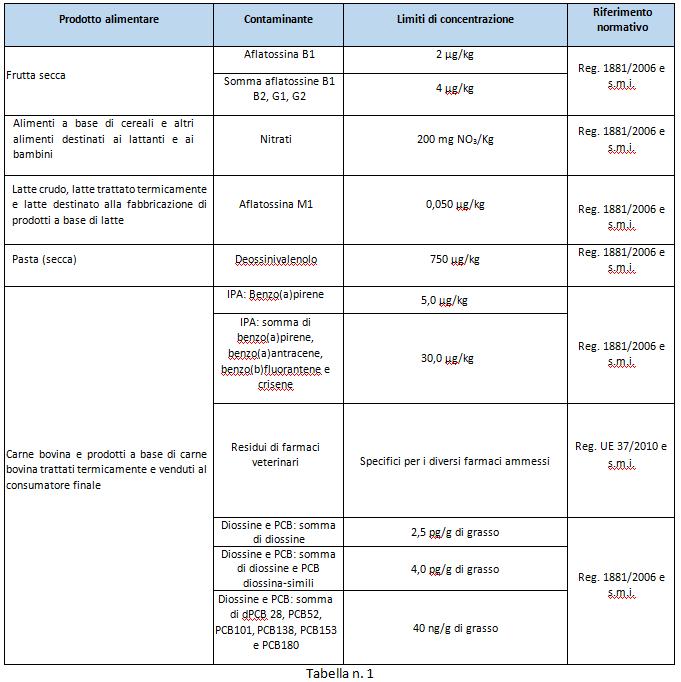 pericoli-chimici-alimentari-tabella