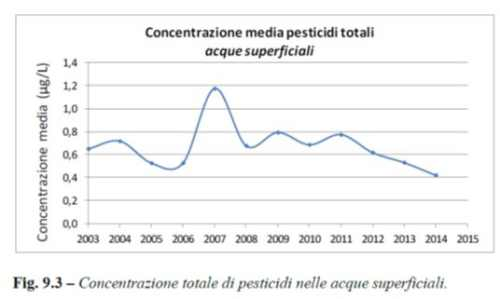 concentrazione media pesticidi nelle acque superficiali grafico