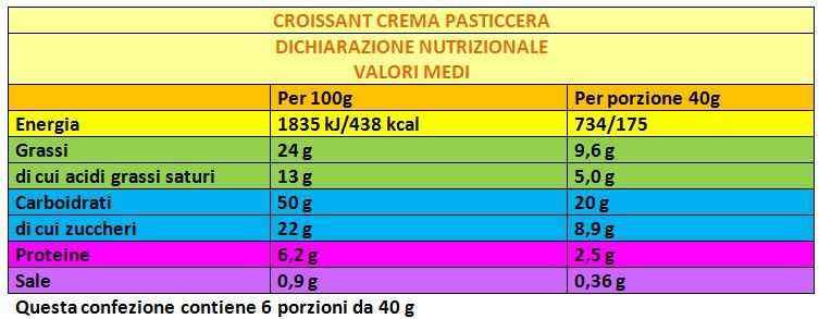dichiarazione nutrizionale tabella esempio