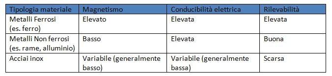 metal-detector-tabella-per-aziende-alimentari