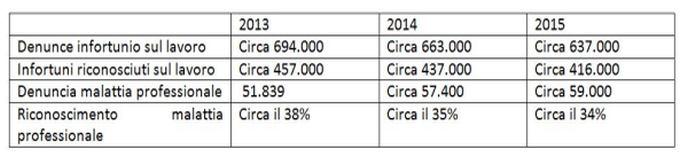 Relazione annuale infortuni INAIL tabella infortuni