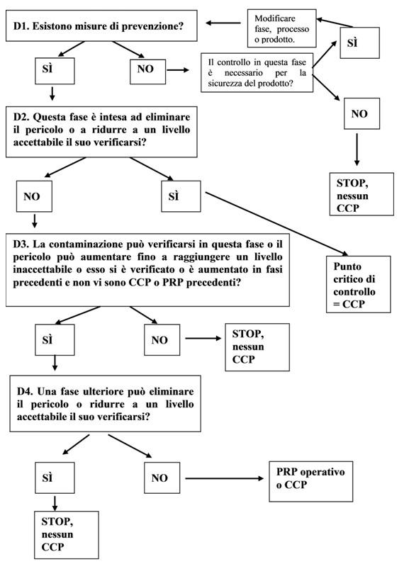 diagramma decisionale