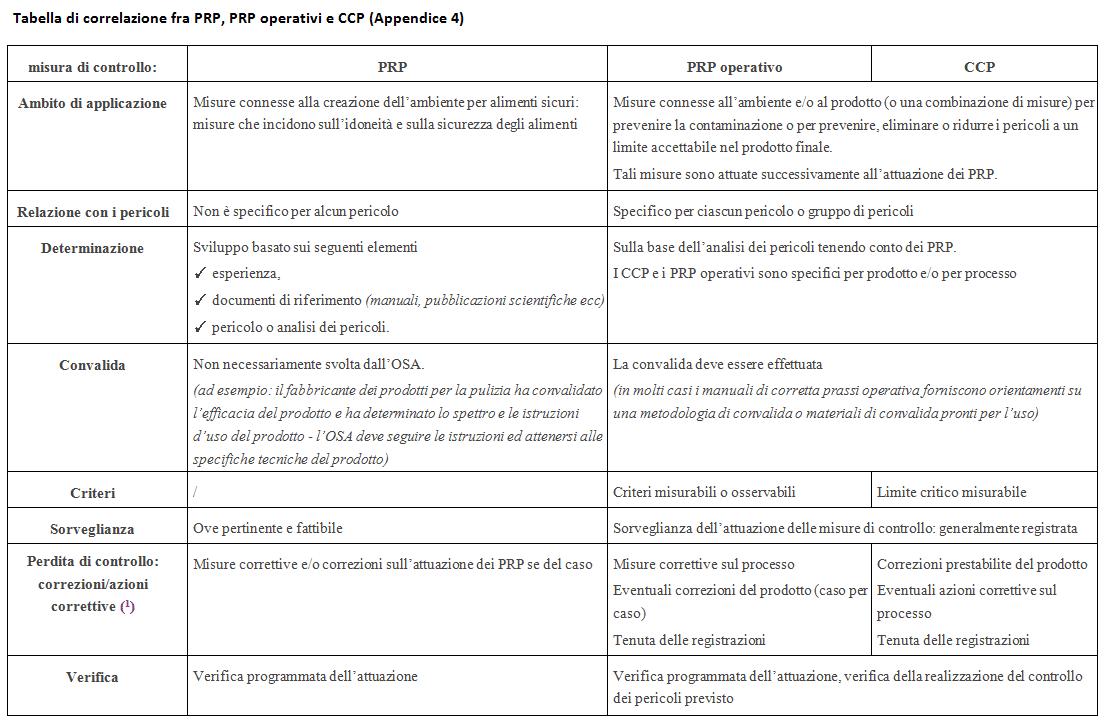 tabella di correlazione
