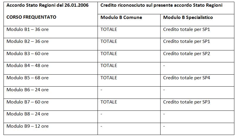 Accordo Stato regioni 2016 tabella