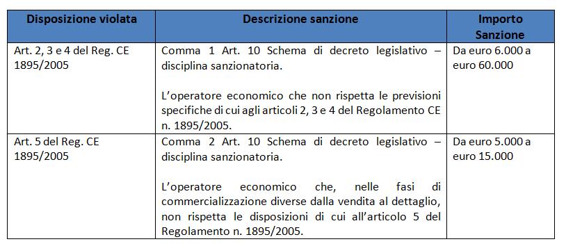 sanzioni-violazioni-alimentari