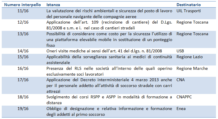 interpelli sicurezza