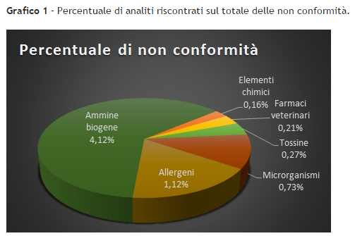 vigilanza-e-controllo-alimenti-e-bevande-tabella-grafico-non-conformita