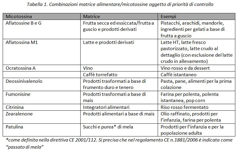 combinazione micotossine negli alimenti per matrice alimentare gruppo maurizi