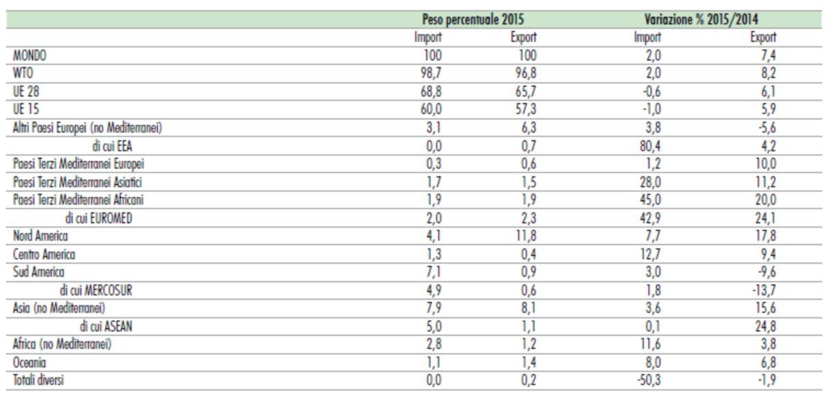 Tabella 2 dati export alimenti 2015