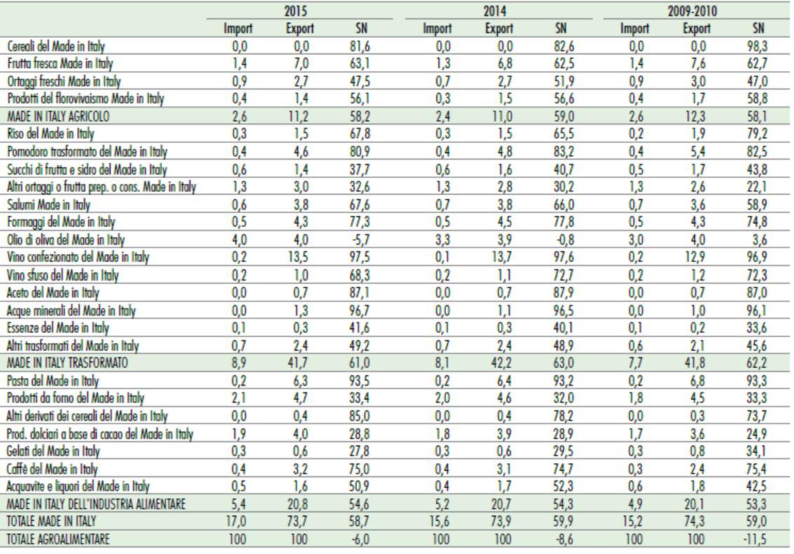 Tabella dati esportazione alimenti per categoria alimentare 2015
