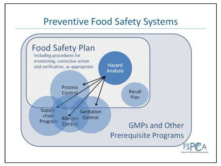 fsma food safety plan HARPC vs haccp