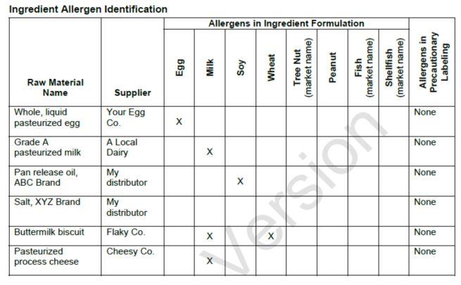 ingredient allergen identification