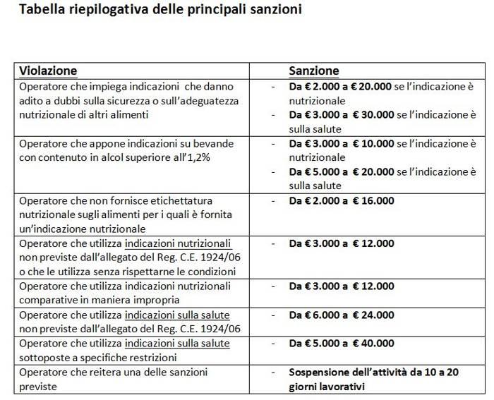 sanzioni claims nutrizionali e salutistici tabella