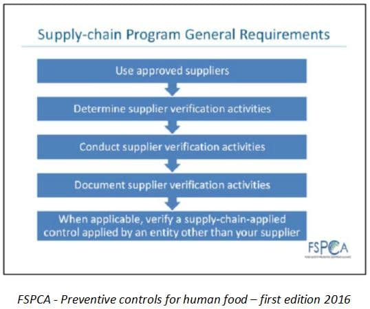 fspca preventive controls for human food-first-edition-2016