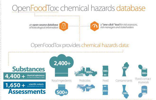 OpenFoodTox infografica