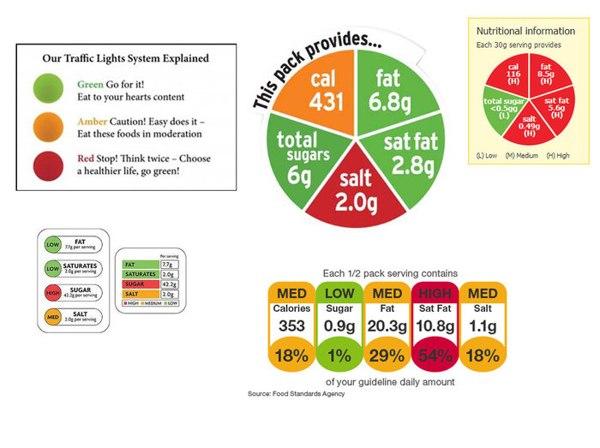 alimenti etichette a semaforo spiegazione