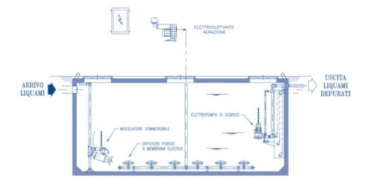 impianto depurazione biologico