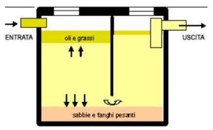 schema degrassatore