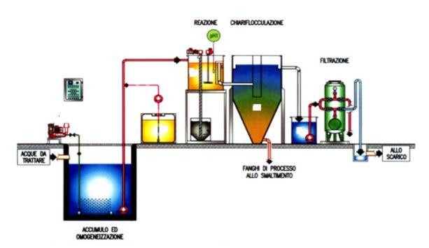 schema-impianto-trattamento chimico fisico
