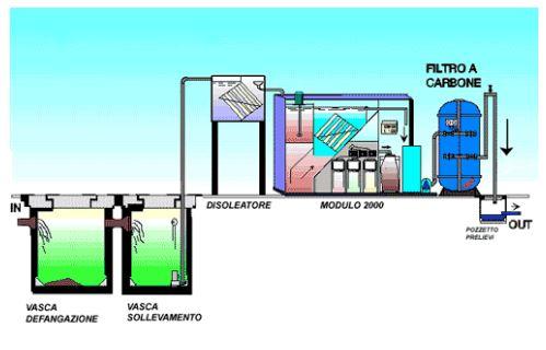 schema-impianto trattamento reflui