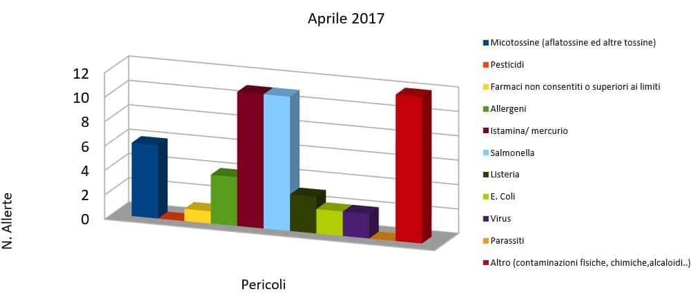 pericoli alimentari aprile 2017 rasff