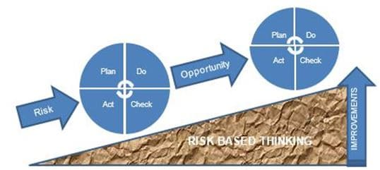 risk plan do iso 14001
