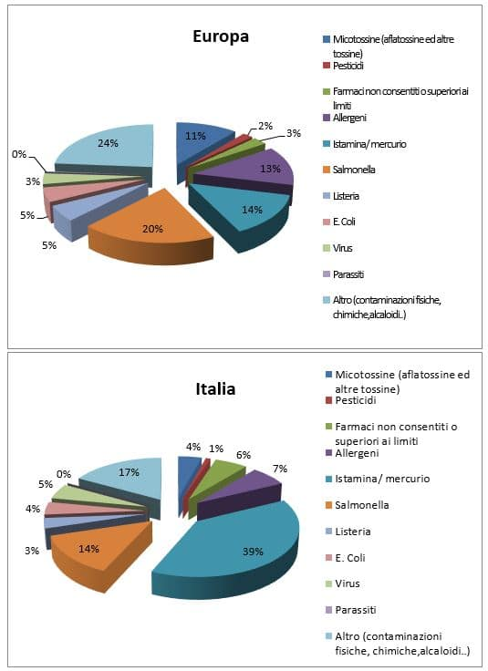 allerte rasff europa vs italia