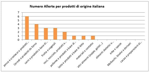 numero-allerte-per-prodotti-italia