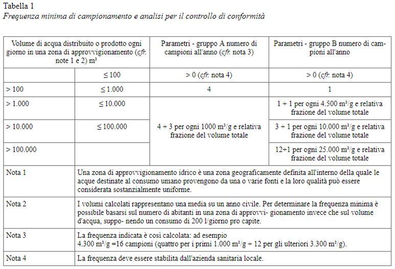 tabella-1-articolo-31