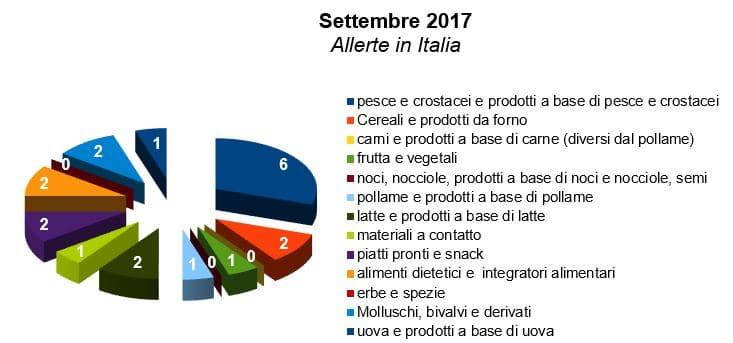 allerte-italia-rasff