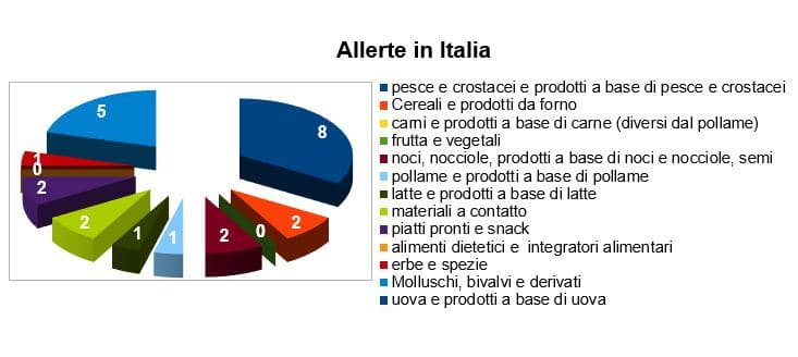 allerte-in-italia-ottobre-2017
