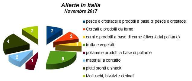 allerte-in-italia-novembre