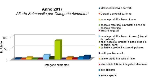 allerte salmonella 2017