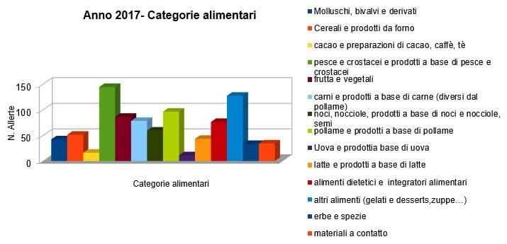 anno 2017 categorie alimenti