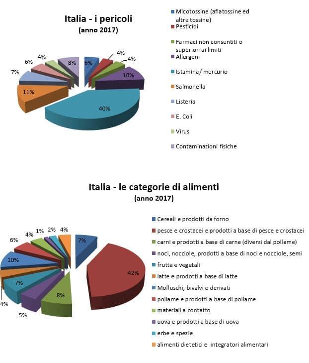 italia pericoli e categorie alimenti 2017