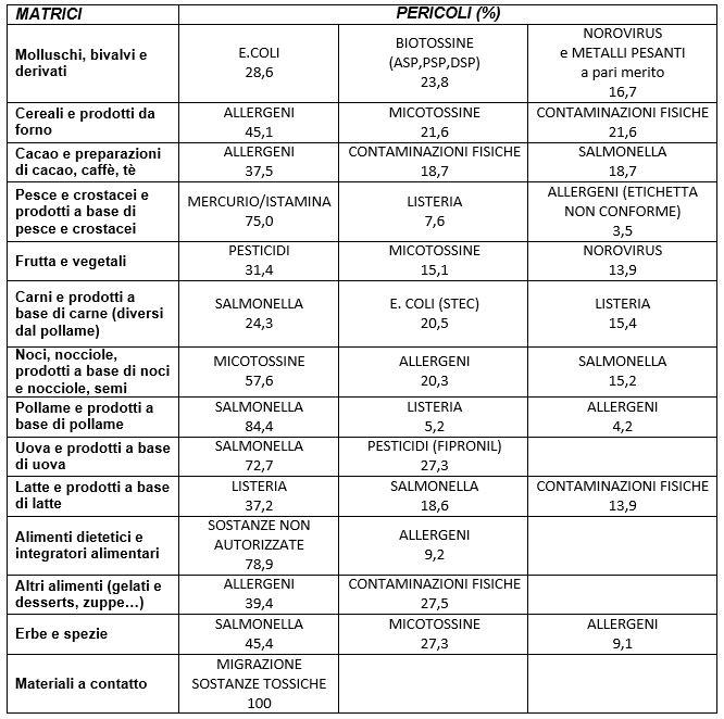 tabella matrici pericoli alimenti