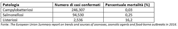 zoonosi europa tabella