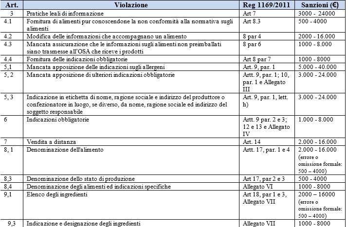 tabella sanzioni regolamento 1169 parte 1