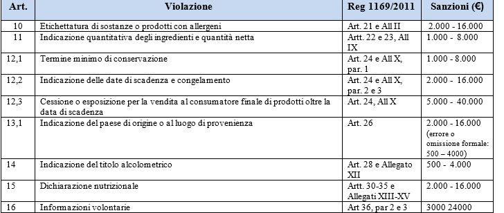 tabella sanzioni regolamento 1169 parte 2