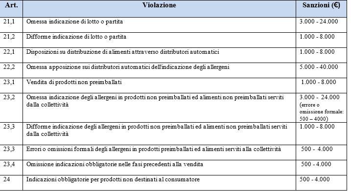 tabella sanzioni regolamento 1169 parte 3