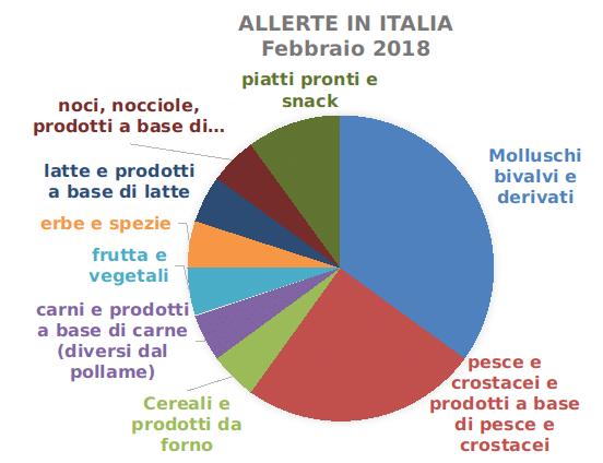 grafico area pericoli alimentari febbraio 2018