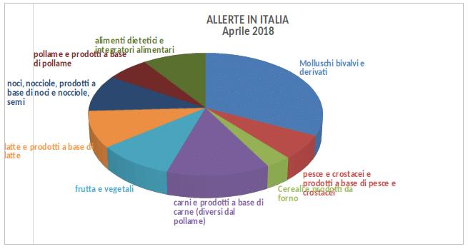 allerte alimenti italia aprile 2018