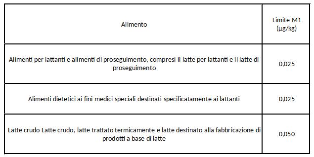 tabella limiti aflatossine alimenti