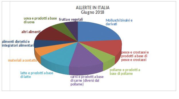allerte alimenti italia 2018