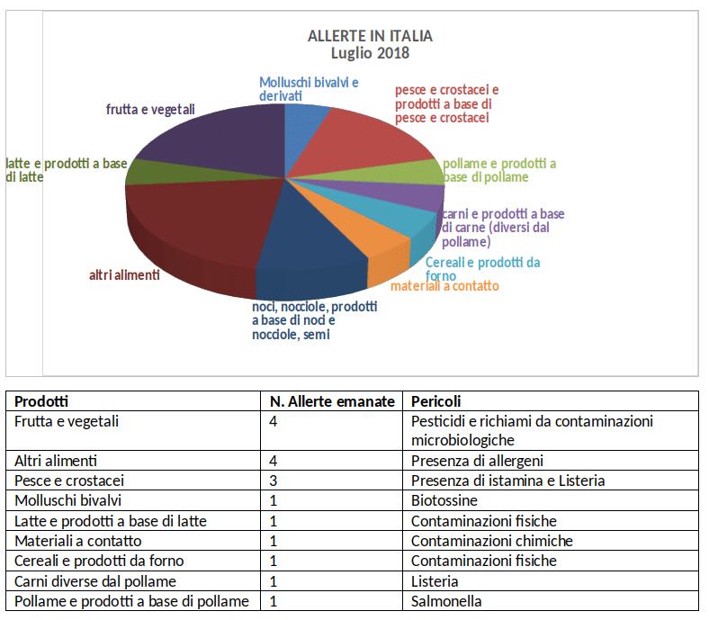 situazione allerte alimentari italia luglio 2018