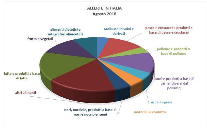 allerte italia alimenti agosto 2018