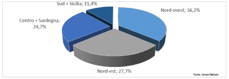 tendenza agricoltura biologica dati 2018 grafico 4