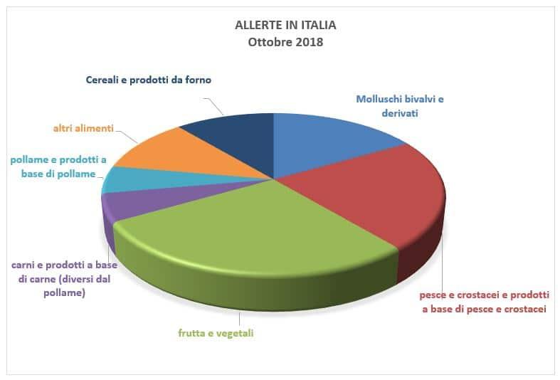 allerte alimentari in italia ottobre 2018