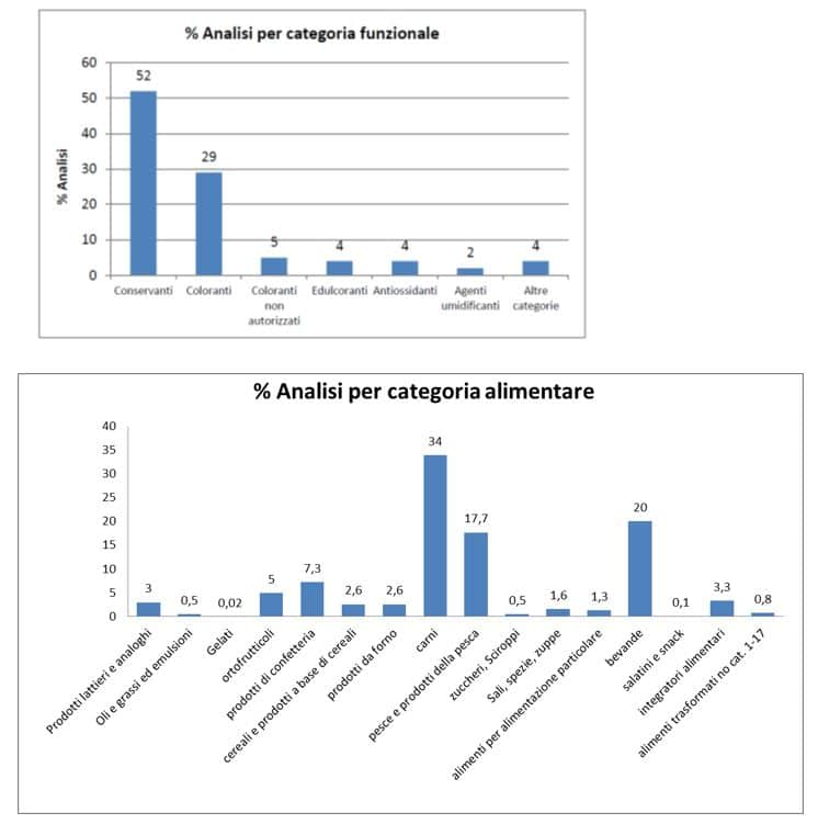 analisi per categoria additivi alimentari